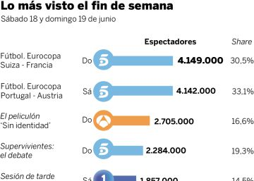 Audiencias del fin de semana