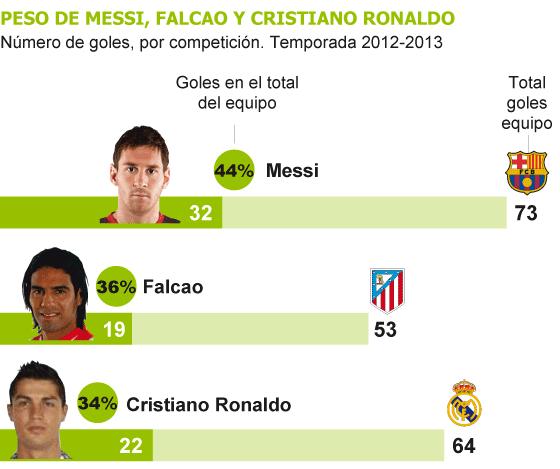 El gol es monopolio de Messi