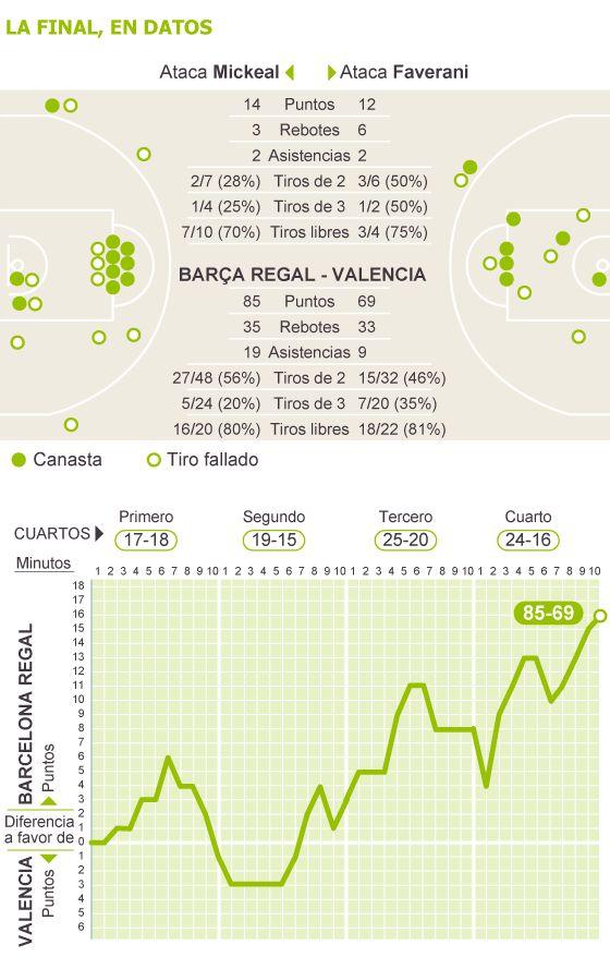 El Barça corona su marca