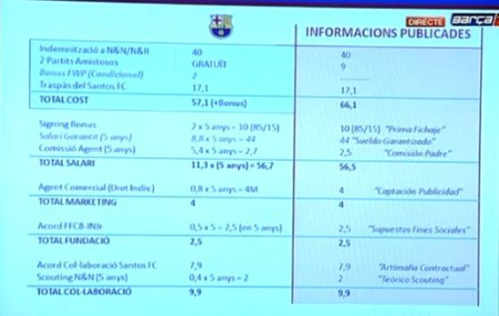 Las cifras del contrato de Neymar, expuestas por el Barça en la rueda de prensa.