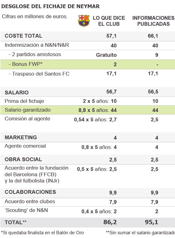Tabella costi Neymar