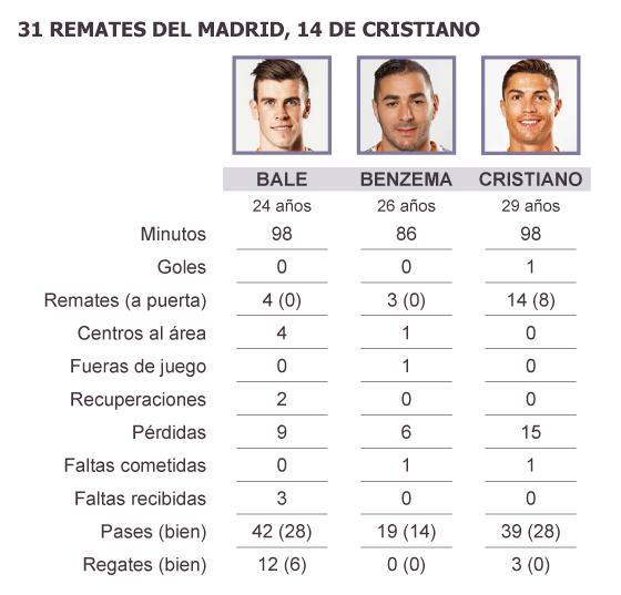 Cristiano evita un vuelco total en la Liga