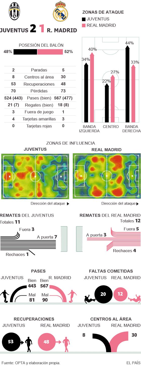La Juve hace temblar al Madrid