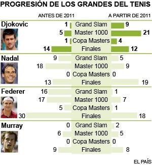 Djokovic: un lustro de remontada