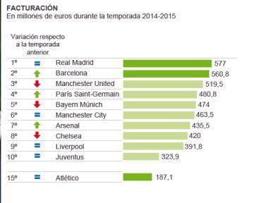 Madrid y Barcelona, los dos clubes del mundo que más dinero generan