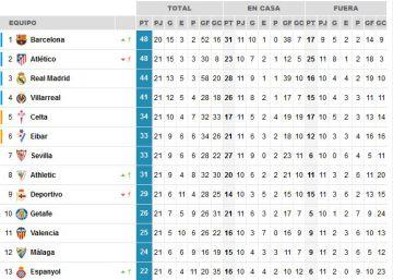 La Liga, una quimera para el Madrid
