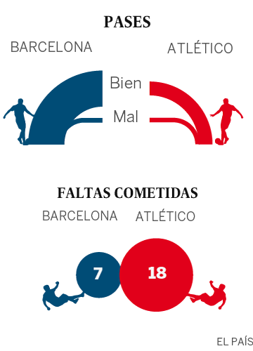 Juega el Atlético, gana el Barça y se escapa en el liderato de la Liga
