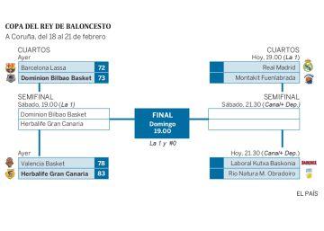 El Bilbao Basket dinamita a un Barcelona sin alma