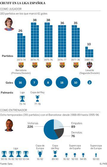 Datos de Cruyff en la Liga Española.