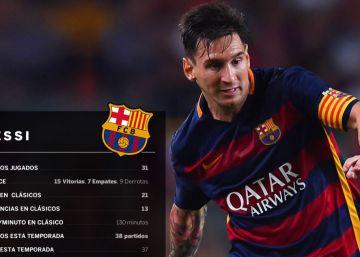 Messi vs Cristiano Ronaldo: así llegan al clásico