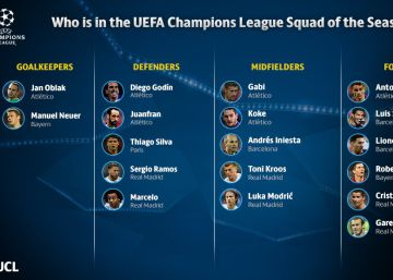 La Liga acapara el equipo ideal de la Champions
