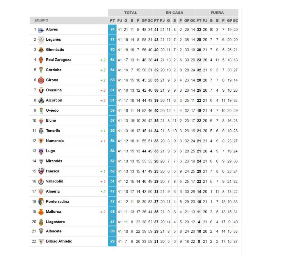 segunda division la liga
