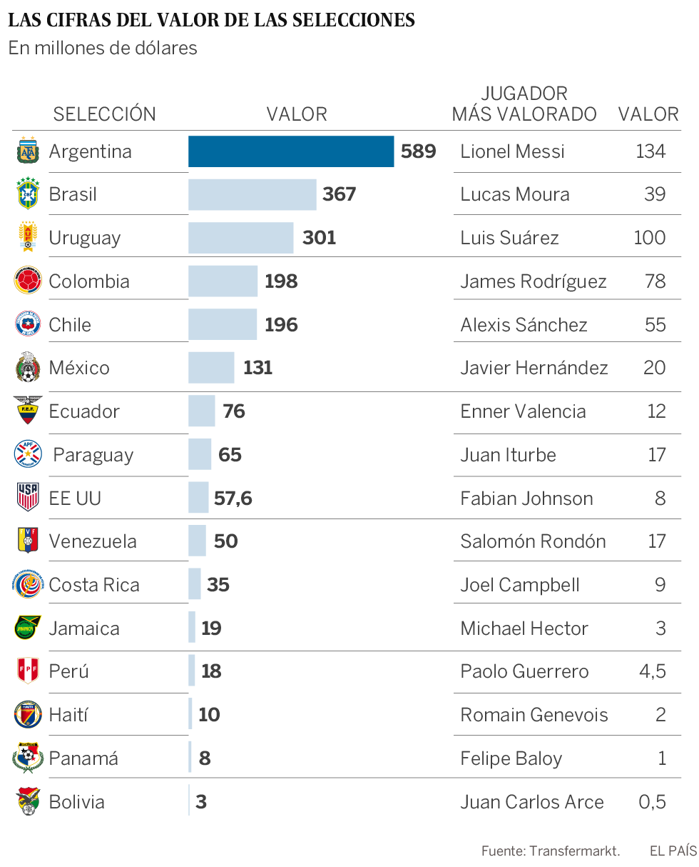 Copa América 2016: Argentina Vale 589 Millones De Dólares