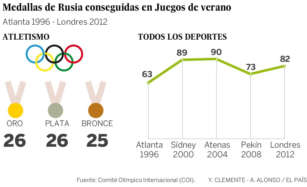 El atletismo ruso no estará en Río 2016
