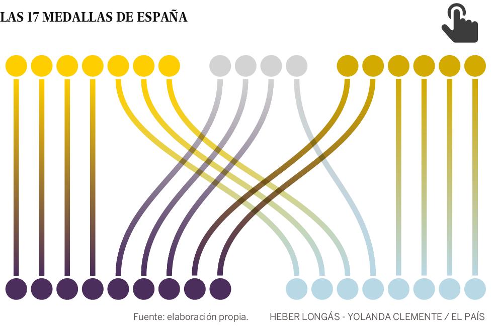 España cierra los Juegos de Río con 17 medallas: 7 de oro, 4 de plata y 6 de bronce