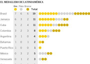 Oro para América Latina