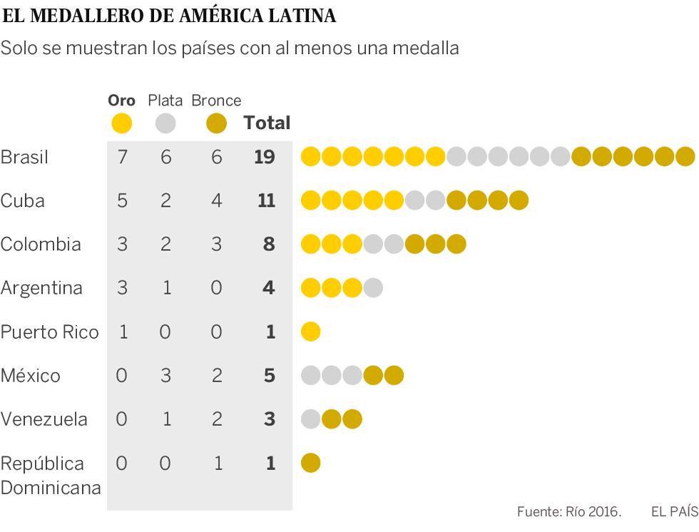 Oro para am rica latina deportes el pa s for Que es una beta de oro