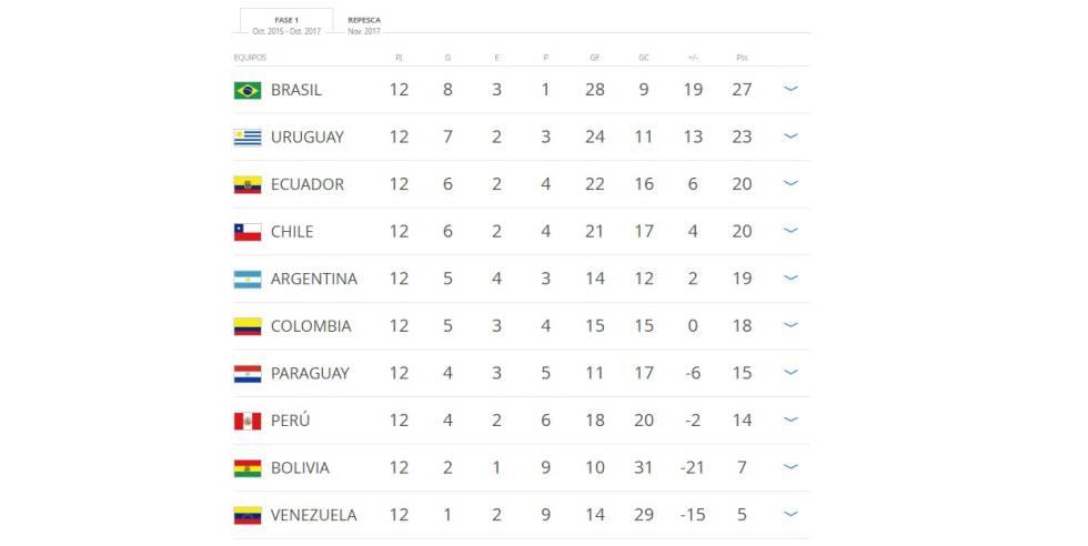 Clasificación de las eliminatorias sudamericanas.