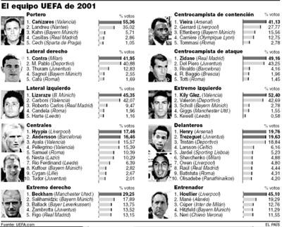 El equipo UEFA de 2001