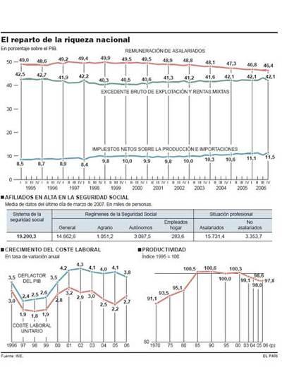La participación de los salarios en la riqueza nacional cae a mínimos históricos