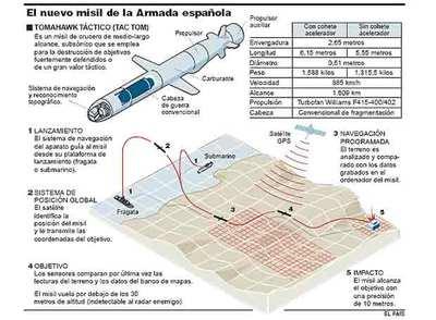 La Armada inicia este verano la compra de sus 24 primeros misiles Tomahawk por 72 millones