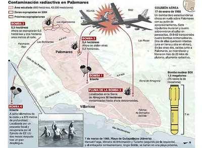 Detectada contaminación en Palomares fuera de las zonas expropiadas y valladas