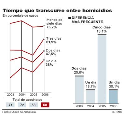 El 50% de los asesinatos sexistas se acumulan tres días después de otro