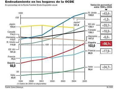 La deuda de los espa oles crece un 56 1 en seis a os m s for Horario oficinas catalunya caixa