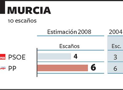 El PSOE avanza y el PP no retrocede