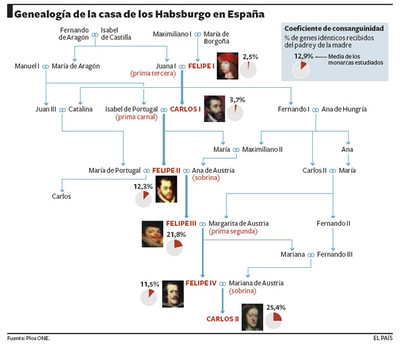La endogamia mató a los Austrias