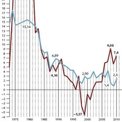 Subida de tarifas y congelación de rentas para un año más difícil