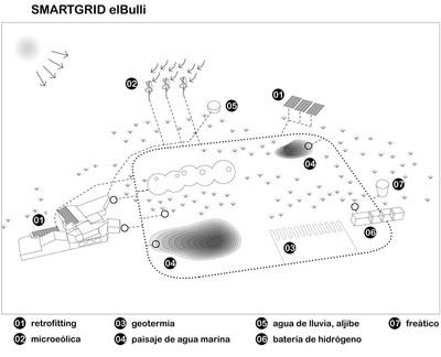 Esquema de cómo funcionará el espacio ecológico de la futura Fundación elBulli.