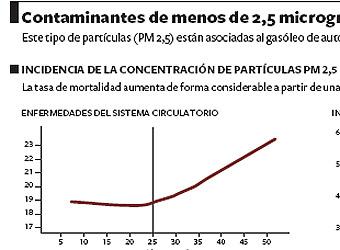 La contaminación de los motores diésel eleva la mortalidad en Madrid