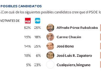 Rubalcaba es el candidato preferido