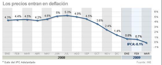 El índice ha pasado en nueve meses de un pico del 5,3% (julio de 2008) a valores negativos en marzo (-01%)