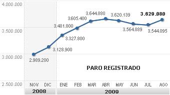 El número de desempleados asciende a 3.629.080