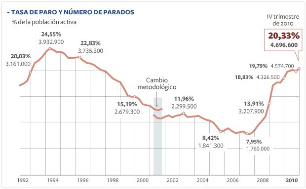 La tasa de paro se instala en el 20% al cierre de 2010