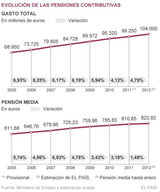 El gasto en pensiones subirá en 4.500 millones de euros durante este año