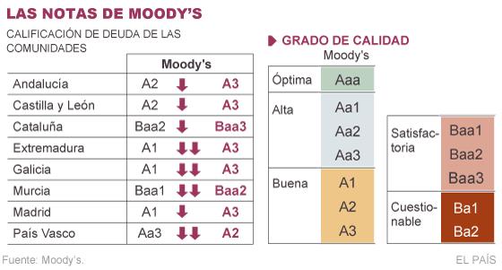 La agencia Moody's baja la nota a ocho comunidades autónomas