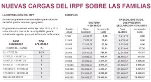 La subida del IRPF recortará los salarios en casi 20 euros de media
