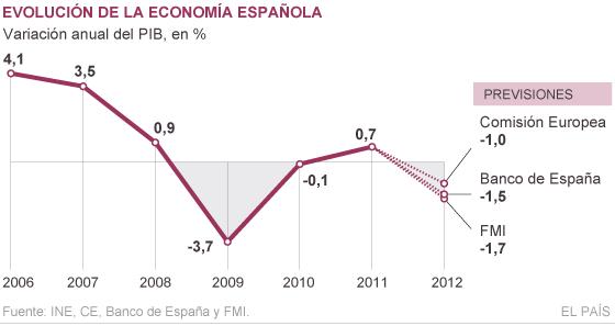 La Comisión Europea pronostica que el PIB español retrocederá un 1% este año