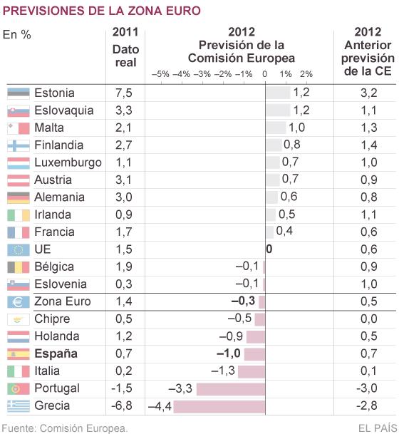 """Bruselas admite que ya """"está trabajando"""" con España para flexibilizar el déficit"""