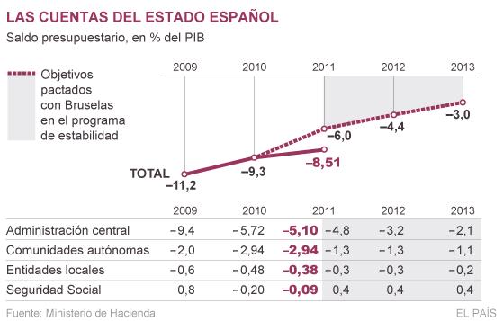 Las autonomías disparan el déficit de 2011 por encima de la peor previsión
