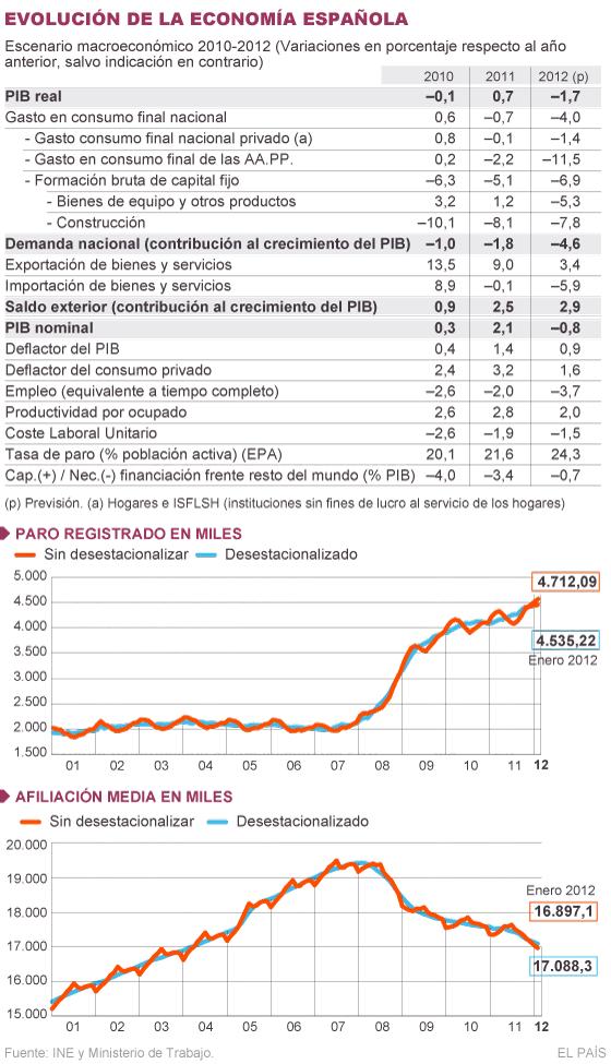España perderá 630.000 empleos este año y tendrá un 24,3% de paro