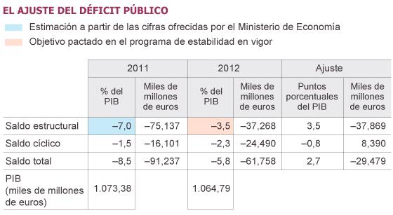 Fuente: Ministerio de Economía y Competitividad y elaboración propia.