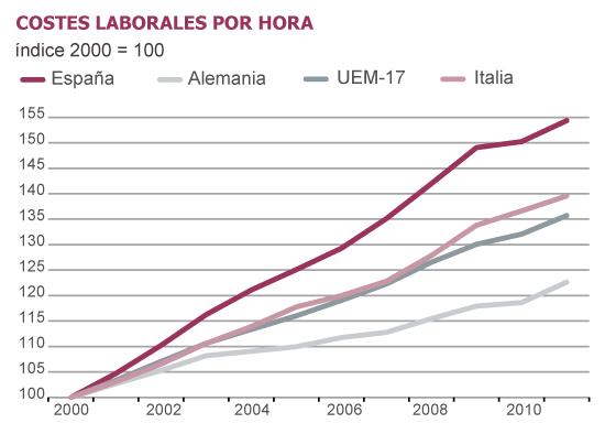Fuentes: Eurostat, INE y Funcas (previsiones IPC). Gráficos elaborados por A. Laborda.