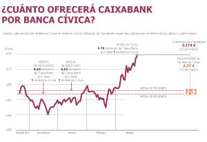 La caixa ultima la oferta por banca c vica a un precio muy for Oficinas la caixa burgos
