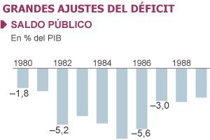 Rajoy afronta hoy un ajuste histórico con más impuestos y menos inversión
