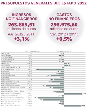 Fuente: Proyecto de Presupuestos Generales del Estado 2012.