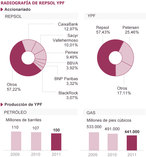 Fuente: YPF y Bloomberg